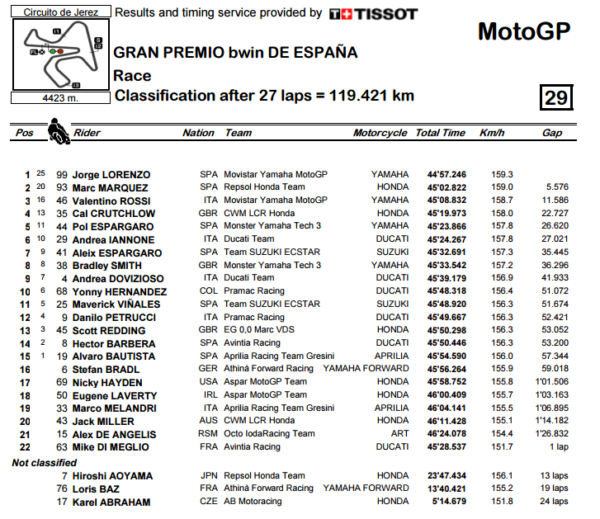 Jerez_Race